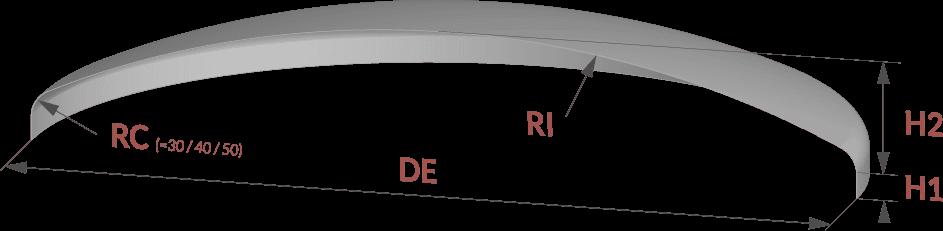 profil fond prc