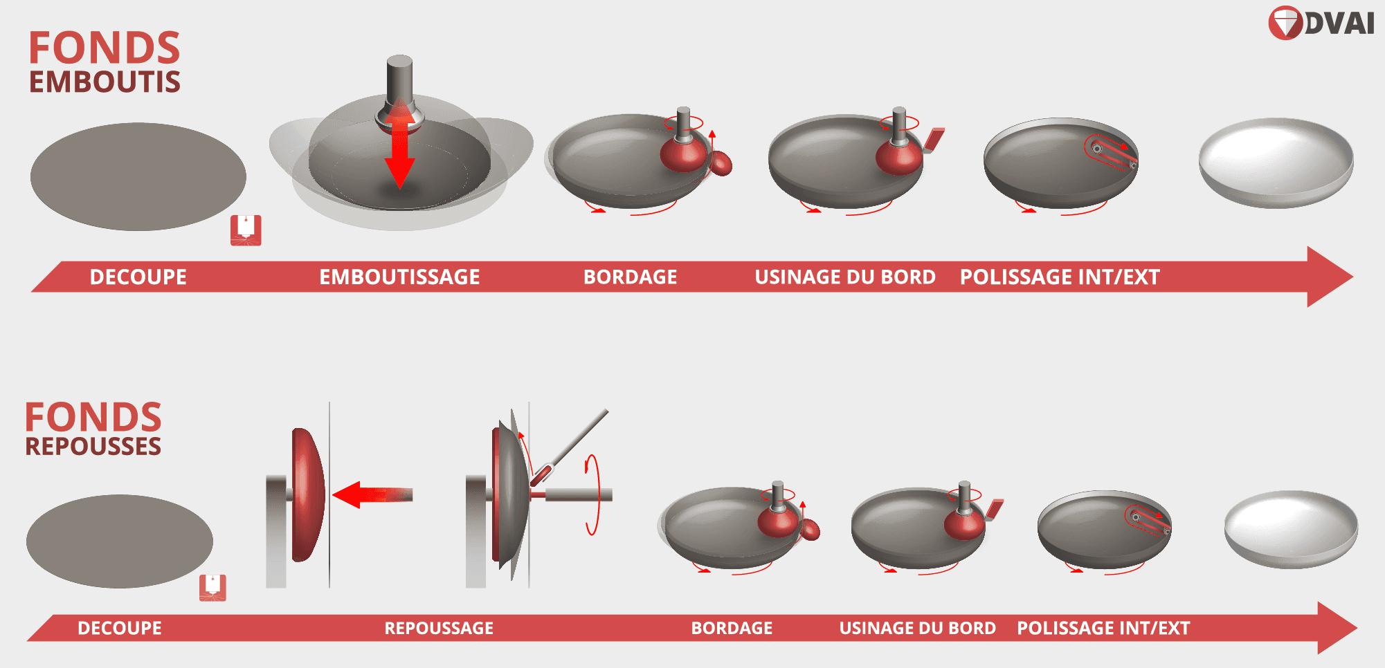 schéma fabrication fonds