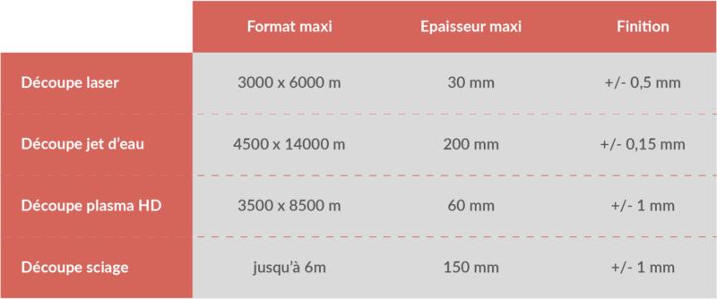 caractéristiques des découpes inox